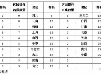 全国各省银行理财能力大排名 浙江省银行排名