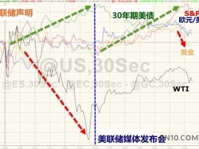 全球金融市场发生了什幺 美联储加息股权投资