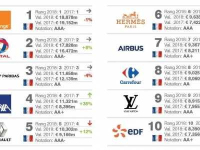 2018法国最有价值的100大品牌排行榜 法国化妆品品牌排名
