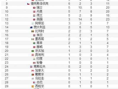 1948英国伦敦奥运会奖牌榜 2012年伦敦奥运会金牌榜