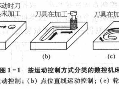 按运动控制方式分类数控机床有哪几种类型 运动类型分类
