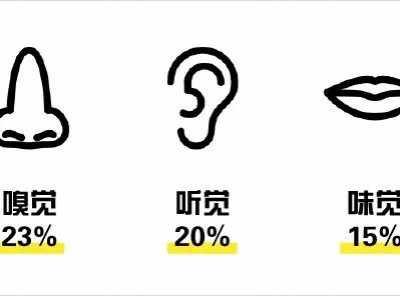 这里有几个五感营销的品牌案例 感官记忆
