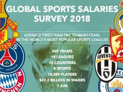 只有一队人均年薪破千万镑 世界上年薪最高的足球运动员