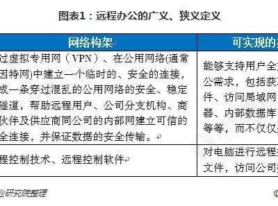 中国市场突围不是梦 远程办公