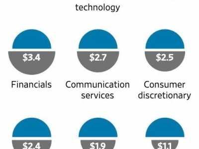 市值万亿美金是什幺概念 苹果最高市值